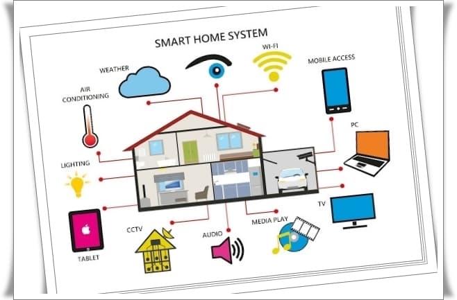 Akıllı Ev Sistemi Nedir, Ne İşe Yarar?