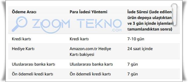 Amazon Sipariş İptali ve Ürün İadesi Nasıl Yapılır?