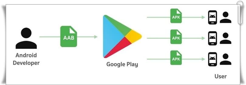 Android App Bundle .aab Nedir? Android App Bundle Nasıl Kullanılır?