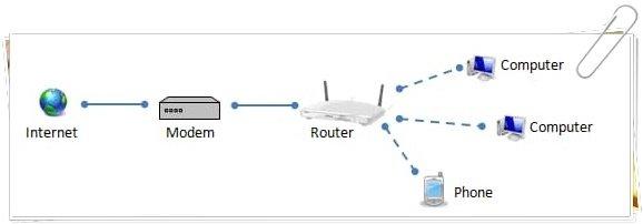 router nedir ne ise yarar nasil calisir 1