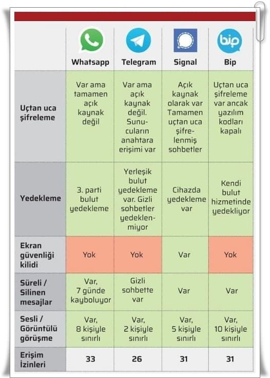 Whatsapp Uçtan Uca Şifreleme Özelliği Nedir?